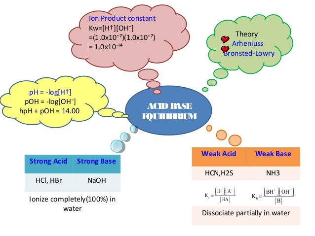 acid and bases worksheet