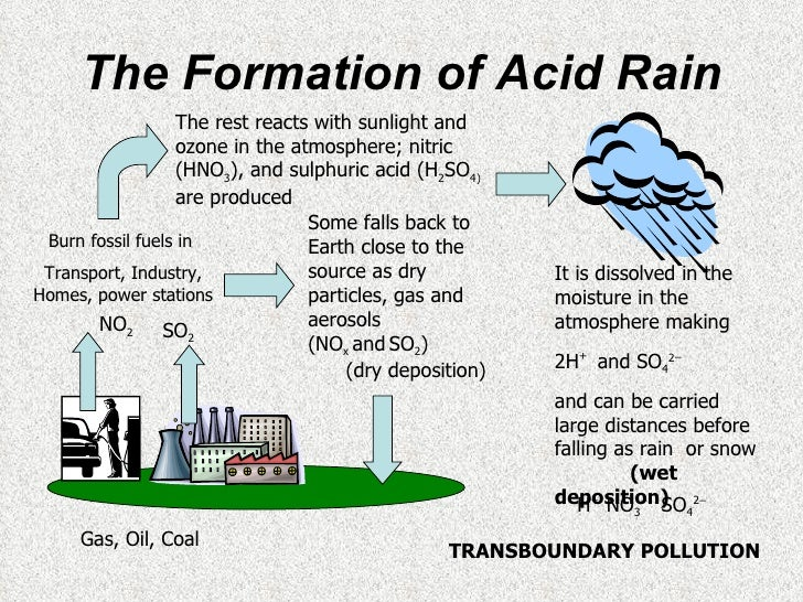 an analysis of acid rains the reactions between carbon dioxide and water the formation of nitric aci Carbon dioxide and carbonic acid a number of important inorganic equilibrium reactions it can react with the water to form carbonic acid co 2 (aq) + h.