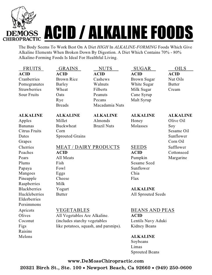 acid alkaline food list pdf