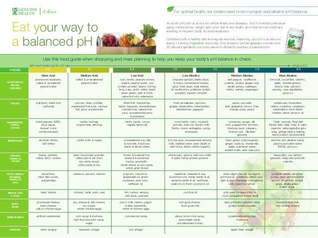 Acid and alkaline foods
