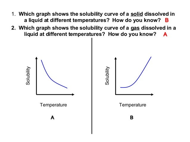 Solubility  Solubility  1. Which graph shows the solubility curve of a solid dissolved in a liquid at different temperatur...
