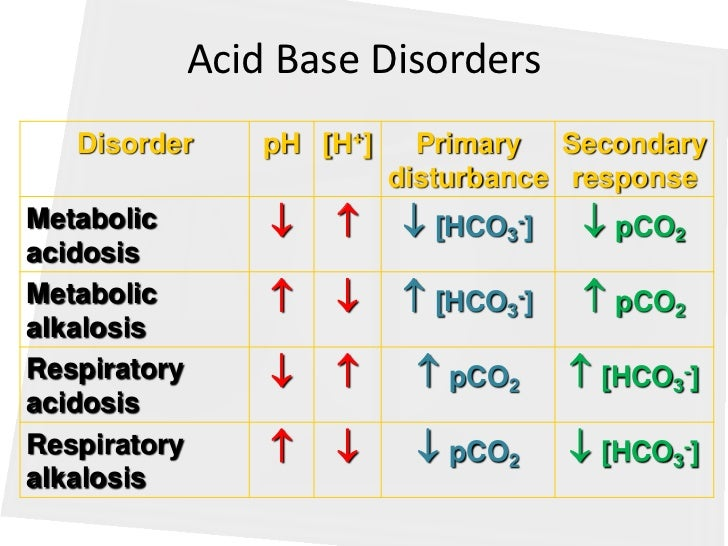how to know if its an acid or a base