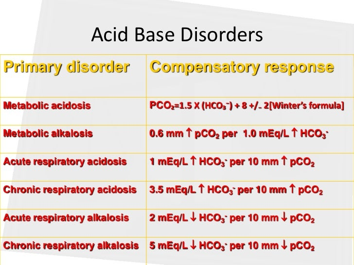 18 renal acid base balance Distal renal tubular acidosis (drta) refers to a group of tubular disorders causing disturbances in acid-base homeostasis and is characterized by defective urinary acid excretion resulting in hyperchloremic metabolic acidosis with inappropriate alkaline urine drta is either inherited, acquired.