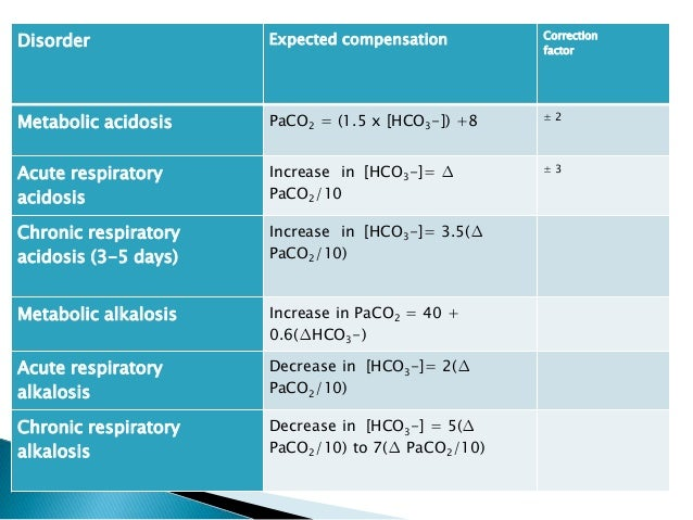 The p50 value of a blood gas sample | deranged physiology.