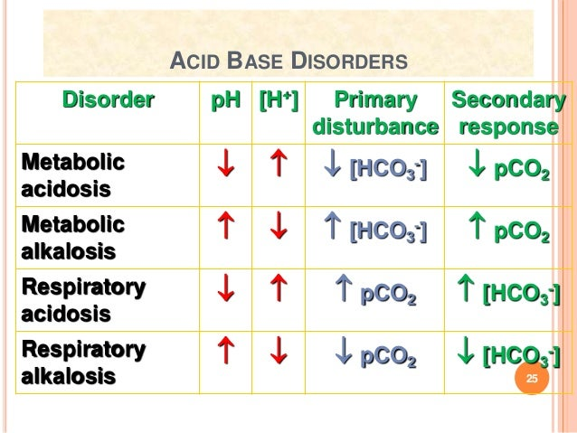 Acid Base Disorders Stmu
