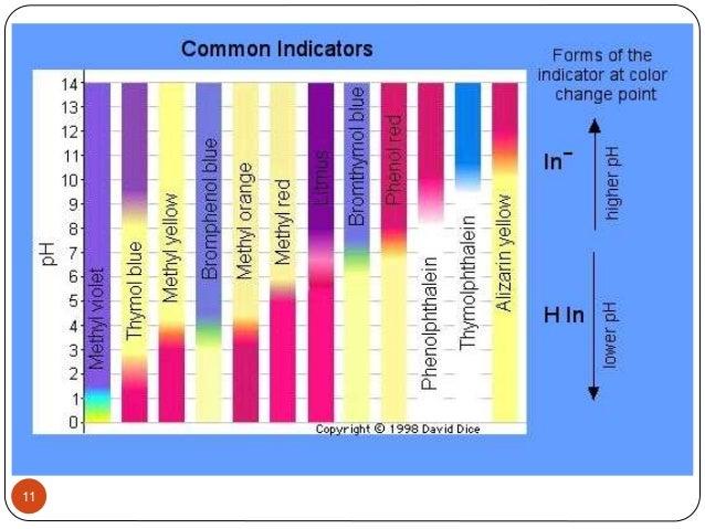Acid Base Indicator