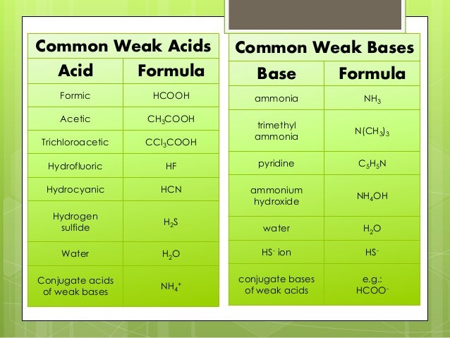 comparing strong and weak acids Title: comparing strong and weak acids lab purpose: our purpose is to better understand titration graphs once we have graphs from both a weak and strong acid, we will be able to compare and contrast them.