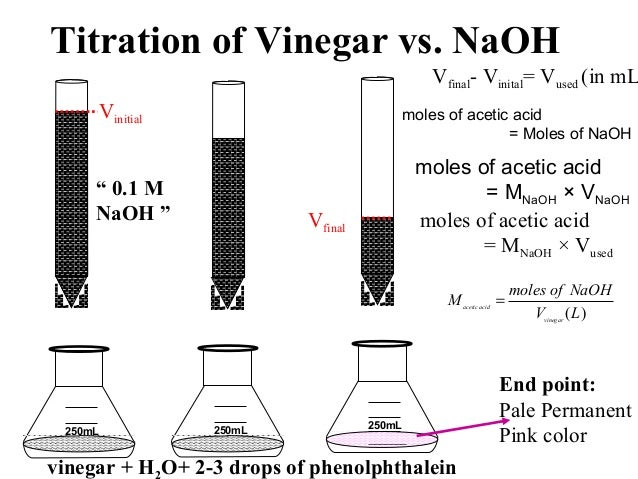 Vinegar titration - Research paper Sample - August 2019 - 2782 words