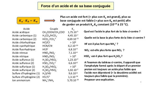 Acides Bases Ph