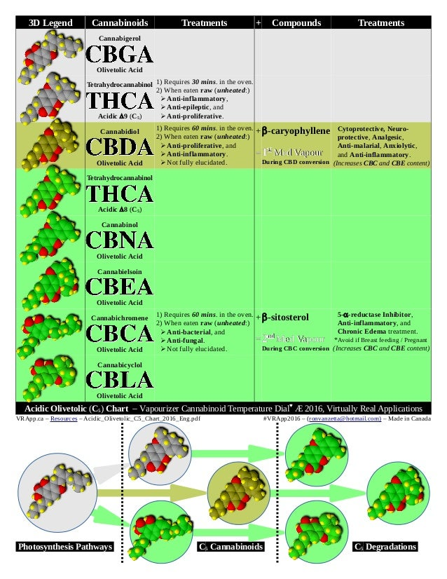 3D Legend Cannabinoids Treatments + Compounds Treatments Cannabigerol Olivetolic Acid Tetrahydrocannabinol Acidic 9 (C5) ...