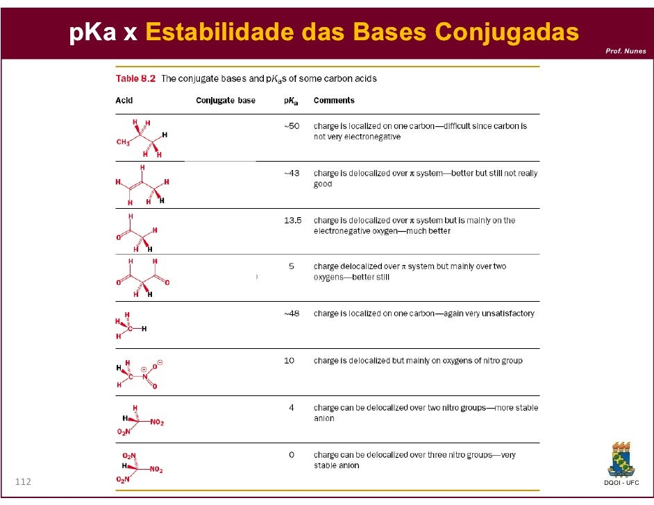 pKa x Estabilidade das Bases Conjugadas                                                Prof. Nunes112                     ...