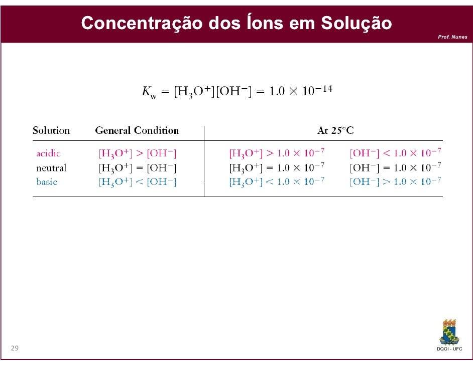 Concentração dos Íons em Solução                                        Prof. Nunes29                                     ...