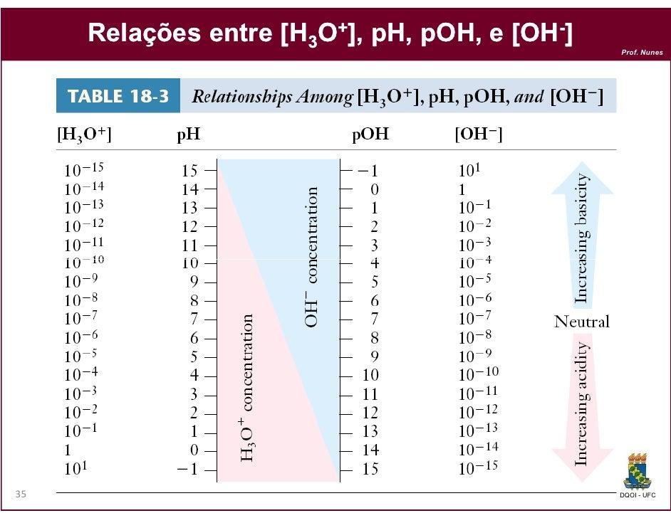 Relações entre [H3O+], pH, pOH, e [OH-]                                pOH,                                               ...