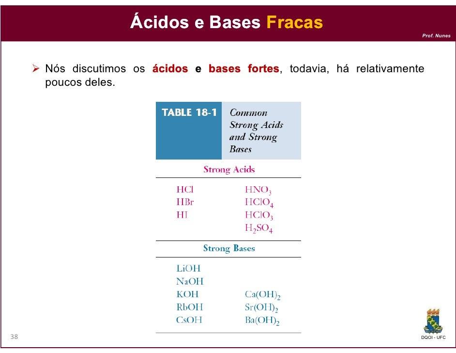 Ácidos e Bases Fracas                                                                     Prof. Nunes     Nós discutimos o...