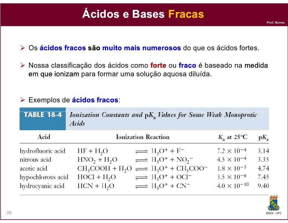 Ácidos e Bases Fracas                                                                          Prof. Nunes     Os ácidos f...