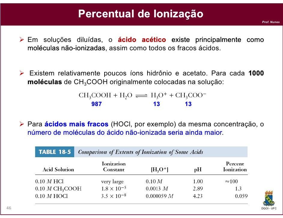 Percentual de Ionização                                                                        Prof. Nunes     Em soluções...