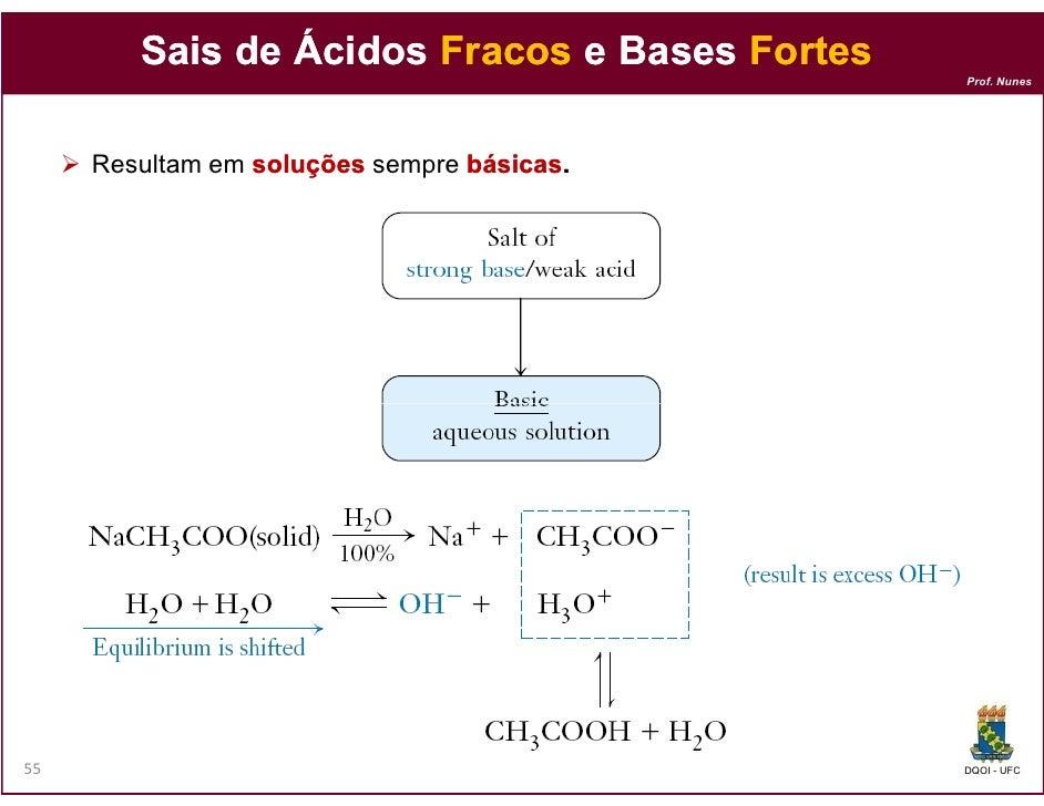 Sais de Ácidos Fracos e Bases Fortes                                               Prof. Nunes     Resultam em soluções se...