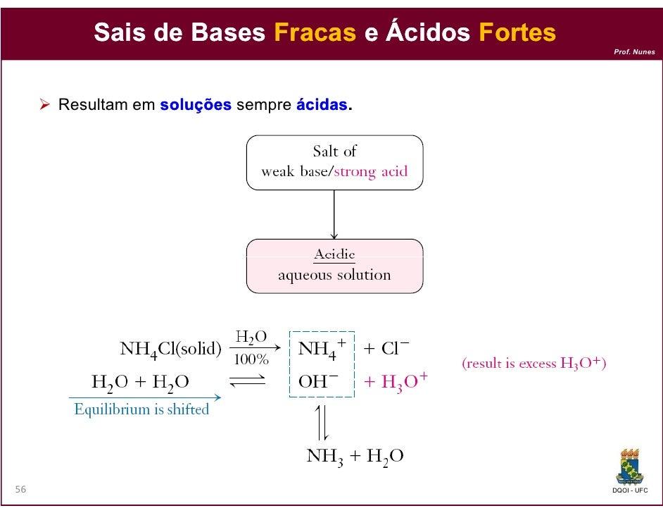 Sais de Bases Fracas e Ácidos Fortes                                                Prof. Nunes     Resultam em soluções s...