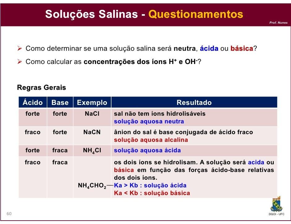 Soluções Salinas - Questionamentos                                                                                   Prof....