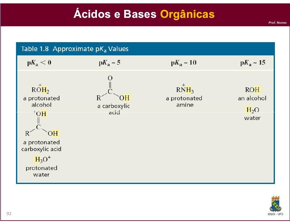 Ácidos e Bases Orgânicas                                Prof. Nunes92                              DQOI - UFC