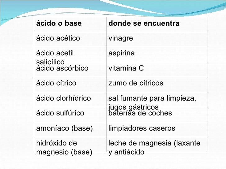 Acidos y bases - Productos de limpieza caseros ...