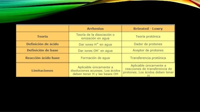 Ácidos y bases: pH Slide 2