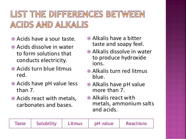 the effects of acids bases on different indicators and the ph of common cleaning agents Start studying revision for acids and bases acids have a ph of less than 7 bases have a ph of more list 4 common types of acid/base indicators used to.