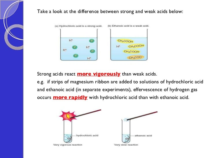 Strong And Weak Acids And Bases Chart Dolapgnetband