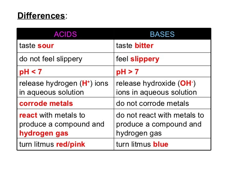 difference between alkali and base pdf