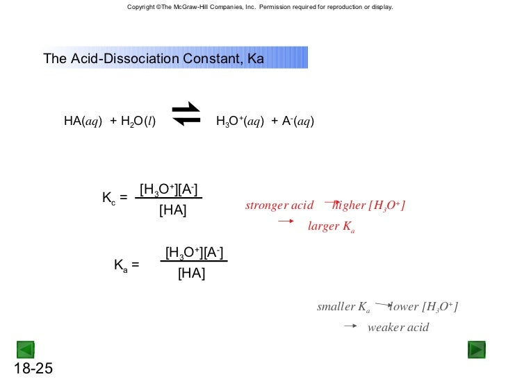 What is the chemical equation for HCl dissolving into water and ionizing?