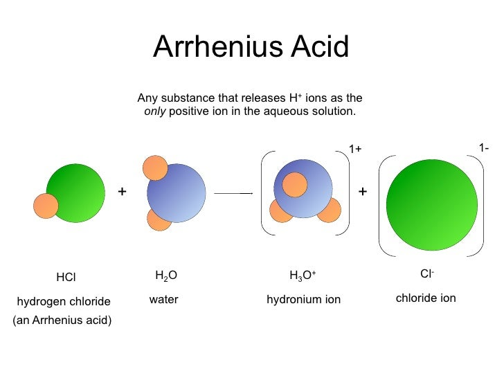 Acid–base reaction