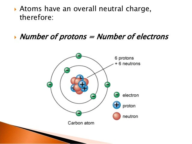 Diagram boron atom labeled product wiring diagrams acids and bases level 1 science rh slideshare net aluminium atom diagram beryllium atom diagram ccuart Gallery