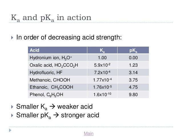 a lab experiment to determine the value of the dissociation constant of a weak acid by inducing acid By titrating a weak acid with a strong base and recording the ph versus the volume of base added, one can determine the dissociation constant, ka, of the weak acid from the resultant titration curve we obtain the dissociation constant, as explained in the following paragraph.