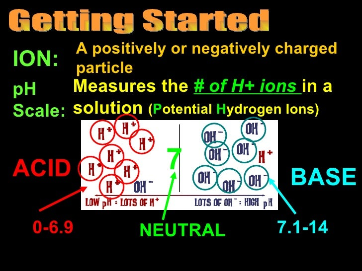 A positively or negatively chargedION:      particlepH     Measures the # of H+ ions in aScale: solution (Potential Hydrog...