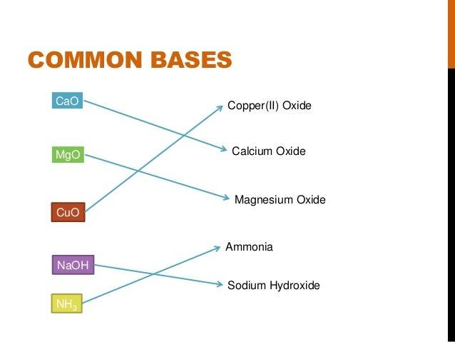 Acids  Bases and Salts...