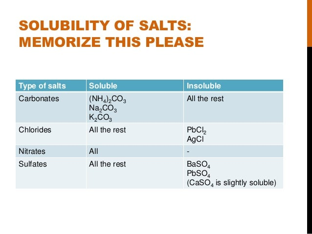 Acids, Bases and Salts (Chemistry 'O' level) Z Table Chart