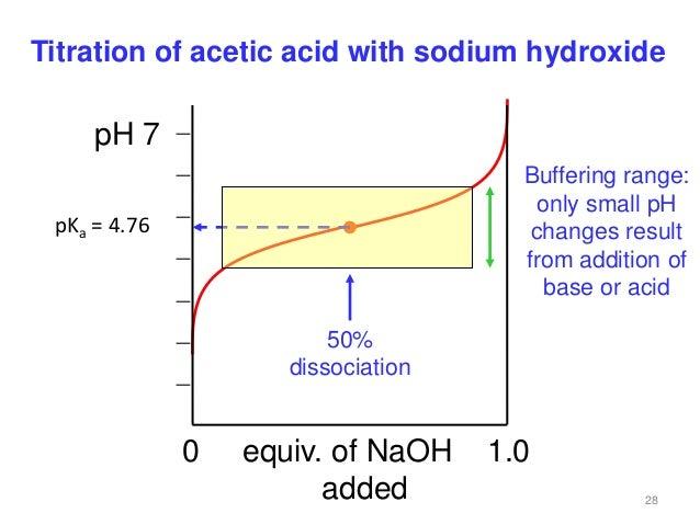 Acids buffers