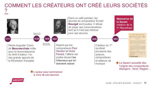 COMMENT LES CRÉATEURS ONT CRÉÉ LEURS SOCIÉTÉS ? 15 La Sacem accueille dès l'origine des compositeurs étrangers : Verdi, Wa...