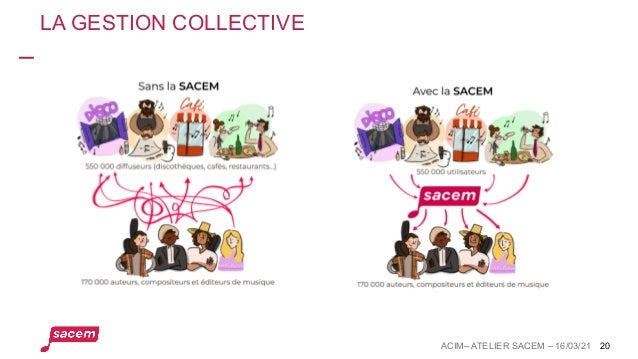LA GESTION COLLECTIVE 20 ACIM– ATELIER SACEM – 16/03/21