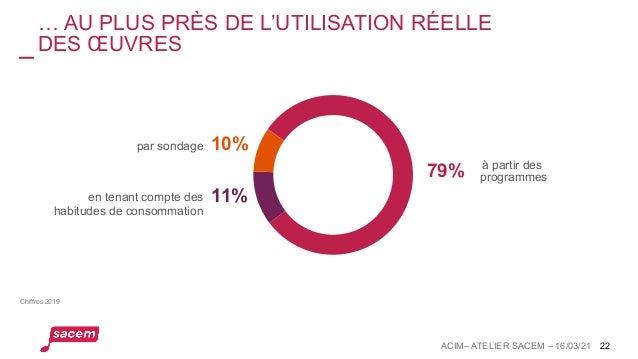 … AU PLUS PRÈS DE L'UTILISATION RÉELLE DES ŒUVRES 22 11% 10% par sondage en tenant compte des habitudes de consommation 79...