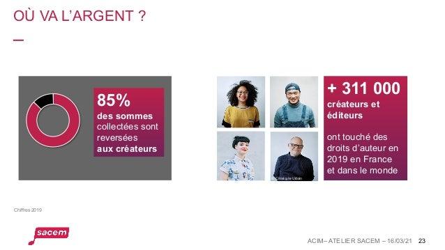 OÙ VA L'ARGENT ? 23 © Christophe Urbain Chiffres 2019 + 311 000 créateurs et éditeurs ont touché des droits d'auteur en 20...