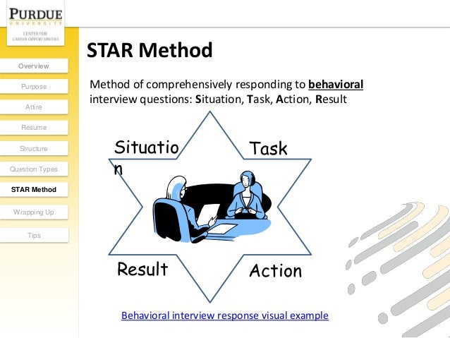 star method