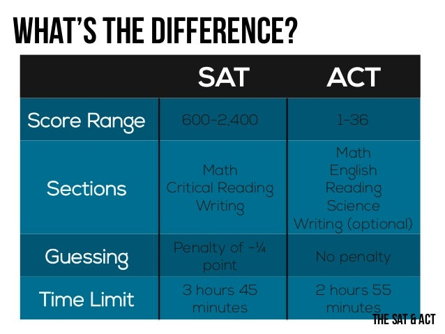 Acing the SAT & ACT
