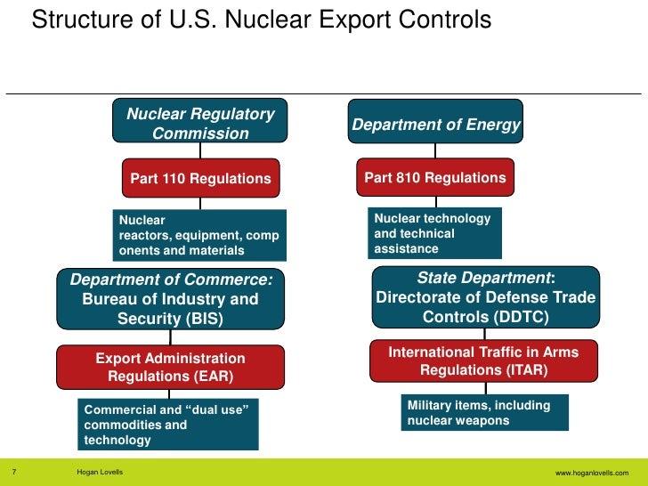 aci nuclear export control slides. Black Bedroom Furniture Sets. Home Design Ideas