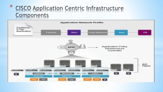 cisco application centric infrastructure ppt Top Ten Trends