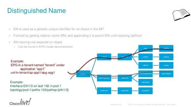 Introduction to ACI APIs