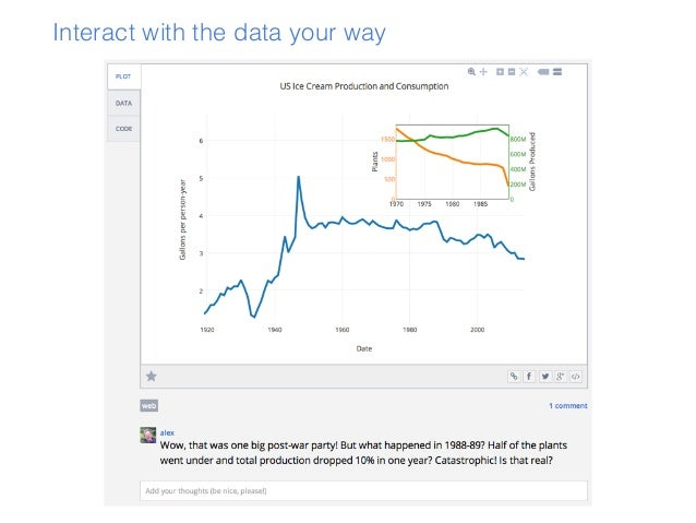 Sharing Data Through Plots with Plotly by Alex Johnson