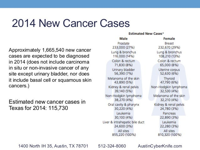 2014 New Cancer Cases Approximately 1,665,540 new cancer cases are expected to be diagnosed in 2014 (does not include carc...