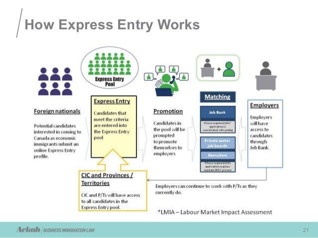 Ackah Webinar Presentation on Express Entry February 3 2015
