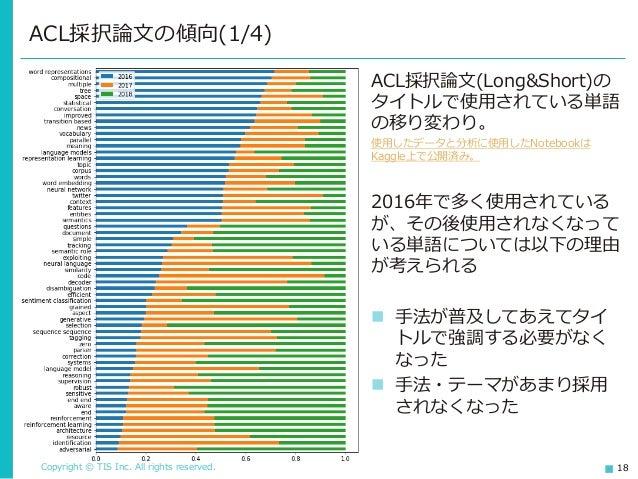 Copyright © TIS Inc. All rights reserved. 18 ACL採択論文の傾向(1/4) ACL採択論文(Long&Short)の タイトルで使用されている単語 の移り変わり。 使用したデータと分析に使用したNo...